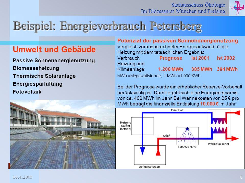 Beispiel: Energieverbrauch Petersberg