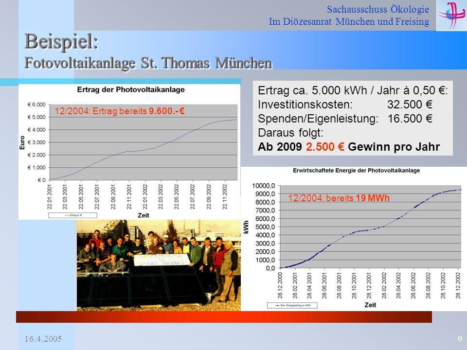 Beispiel: Fotovoltaikanlage St. Thomas München