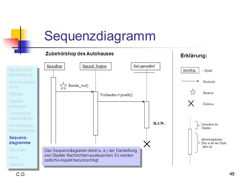 Sequenzdiagramm Erklärung: Zubehörshop des Autohauses C.O.
