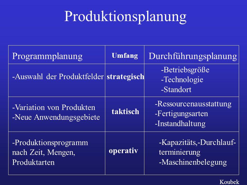 Produktionsplanung Programmplanung Durchführungsplanung
