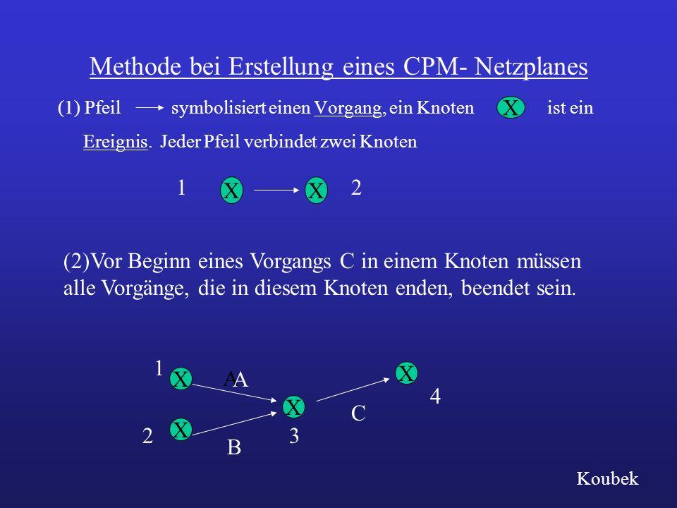 Methode bei Erstellung eines CPM- Netzplanes
