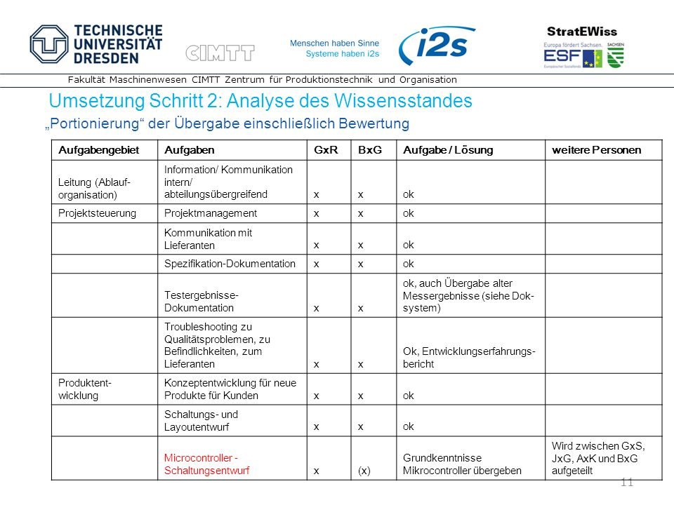 Umsetzung Schritt 2: Analyse des Wissensstandes