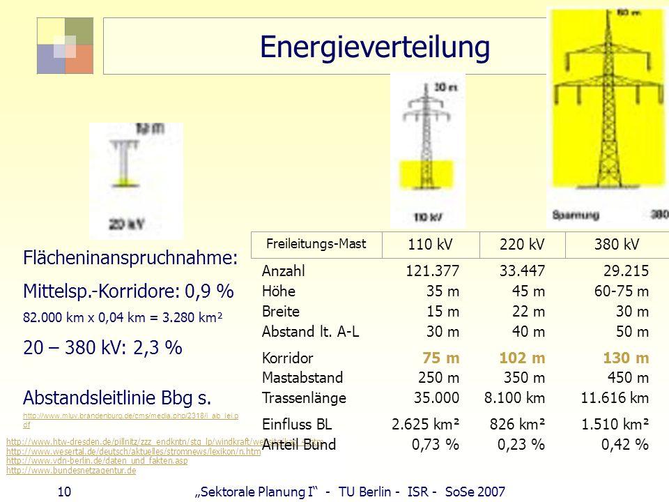 Energieverteilung Flächeninanspruchnahme: Mittelsp.-Korridore: 0,9 %