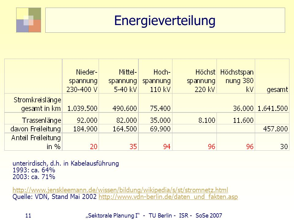 Energieverteilung unterirdisch, d.h. in Kabelausführung 1993: ca. 64%