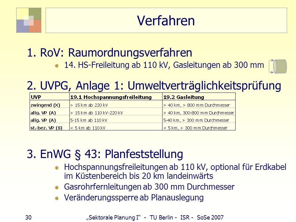 Verfahren 1. RoV: Raumordnungsverfahren