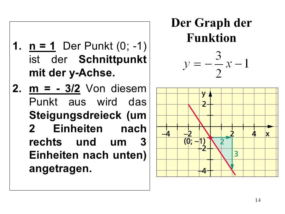 Der Graph der Funktion n = 1 Der Punkt (0; -1) ist der Schnittpunkt mit der y-Achse.