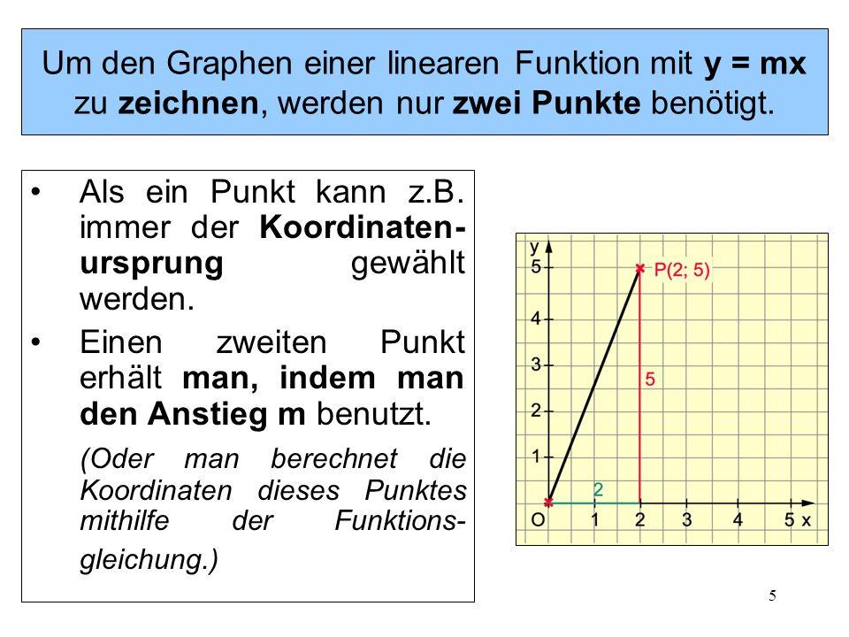 Um den Graphen einer linearen Funktion mit y = mx zu zeichnen, werden nur zwei Punkte benötigt.