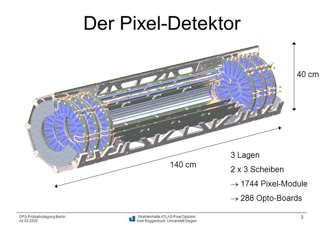 Der Pixel-Detektor 40 cm 3 Lagen 2 x 3 Scheiben 140 cm