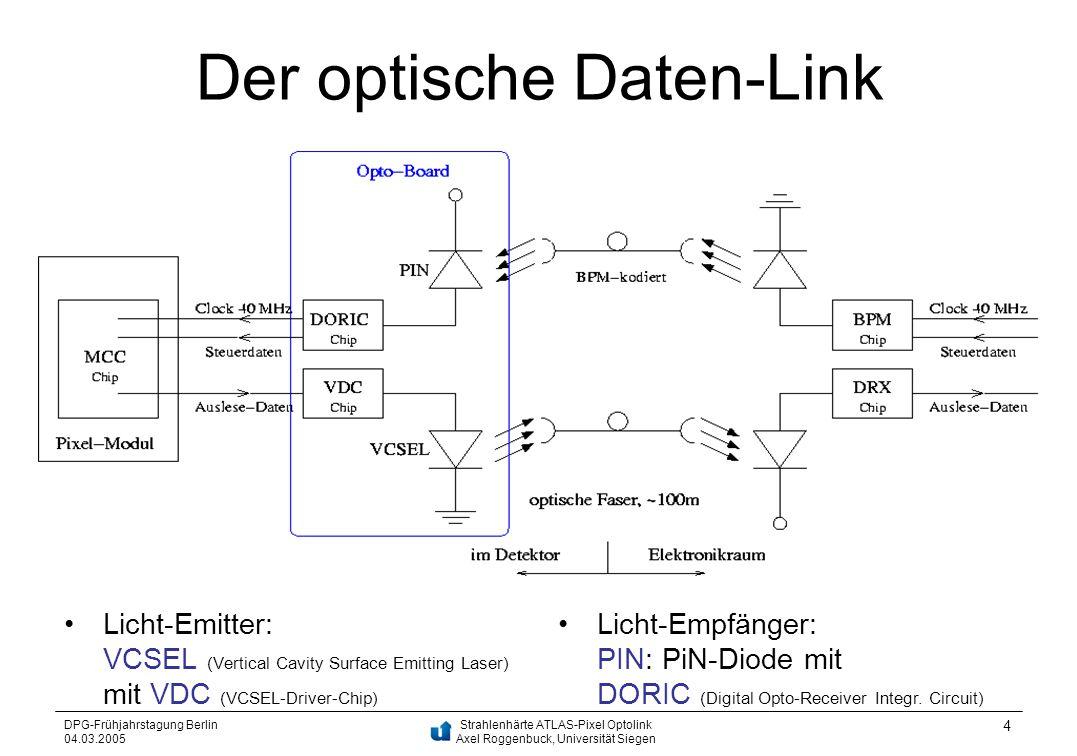 Der optische Daten-Link