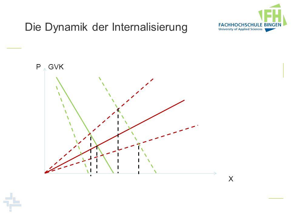 Die Dynamik der Internalisierung