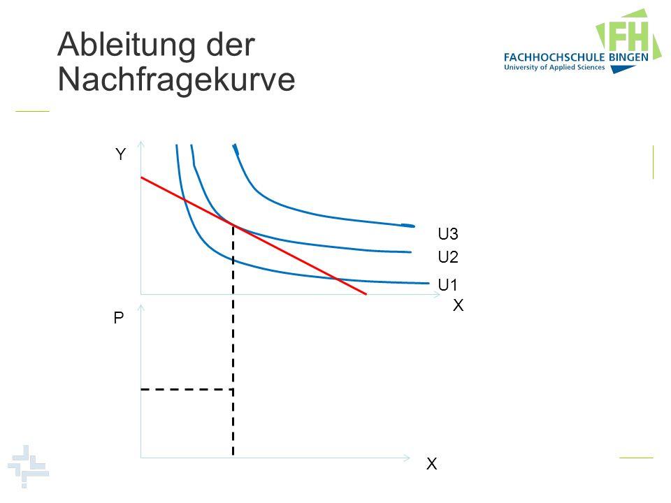 Ableitung der Nachfragekurve