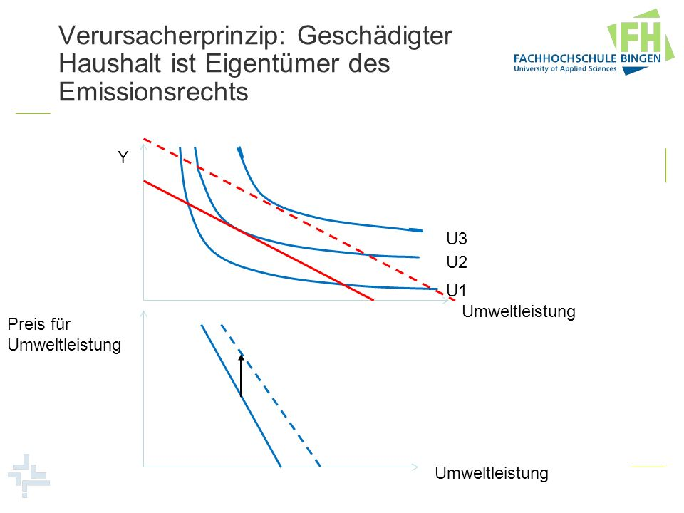 Verursacherprinzip: Geschädigter Haushalt ist Eigentümer des Emissionsrechts