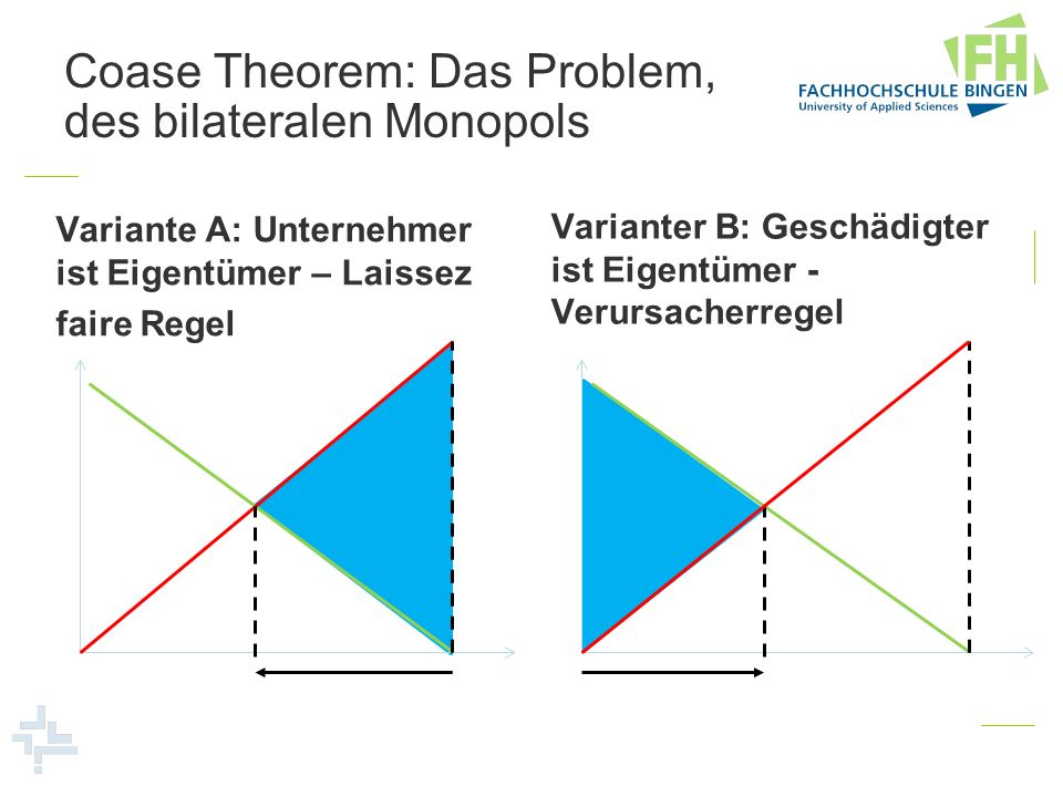 Coase Theorem: Das Problem, des bilateralen Monopols