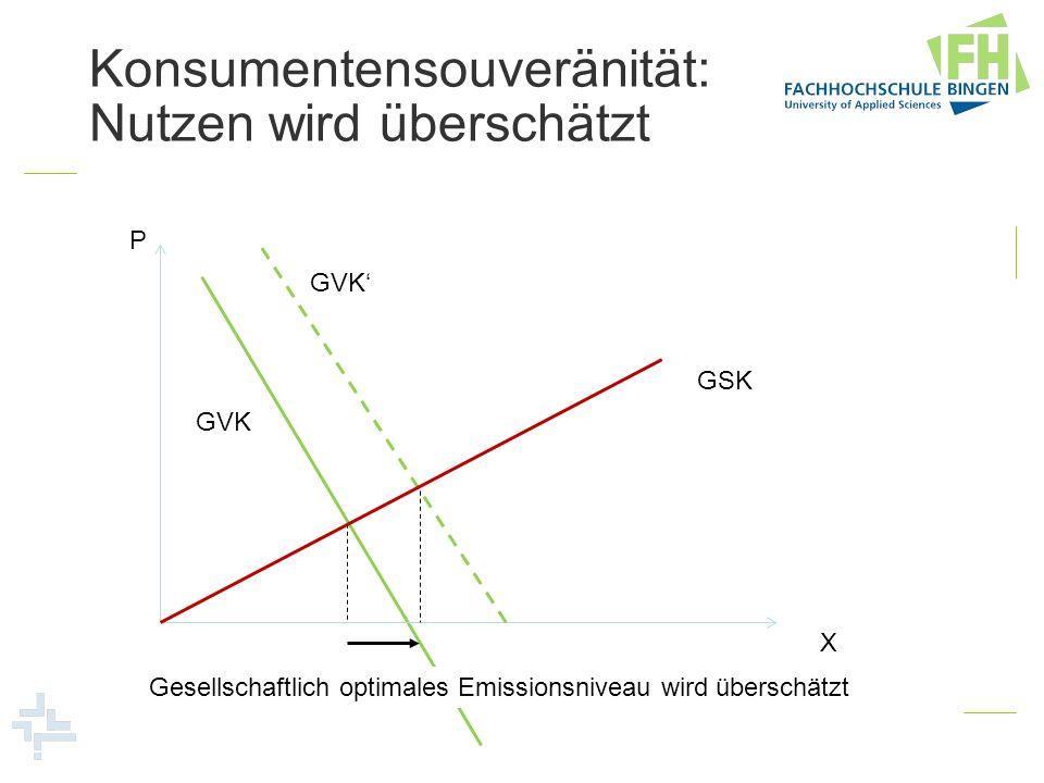 Konsumentensouveränität: Nutzen wird überschätzt