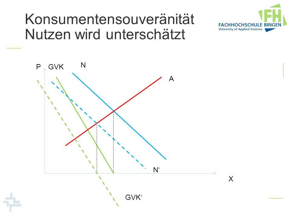 Konsumentensouveränität Nutzen wird unterschätzt
