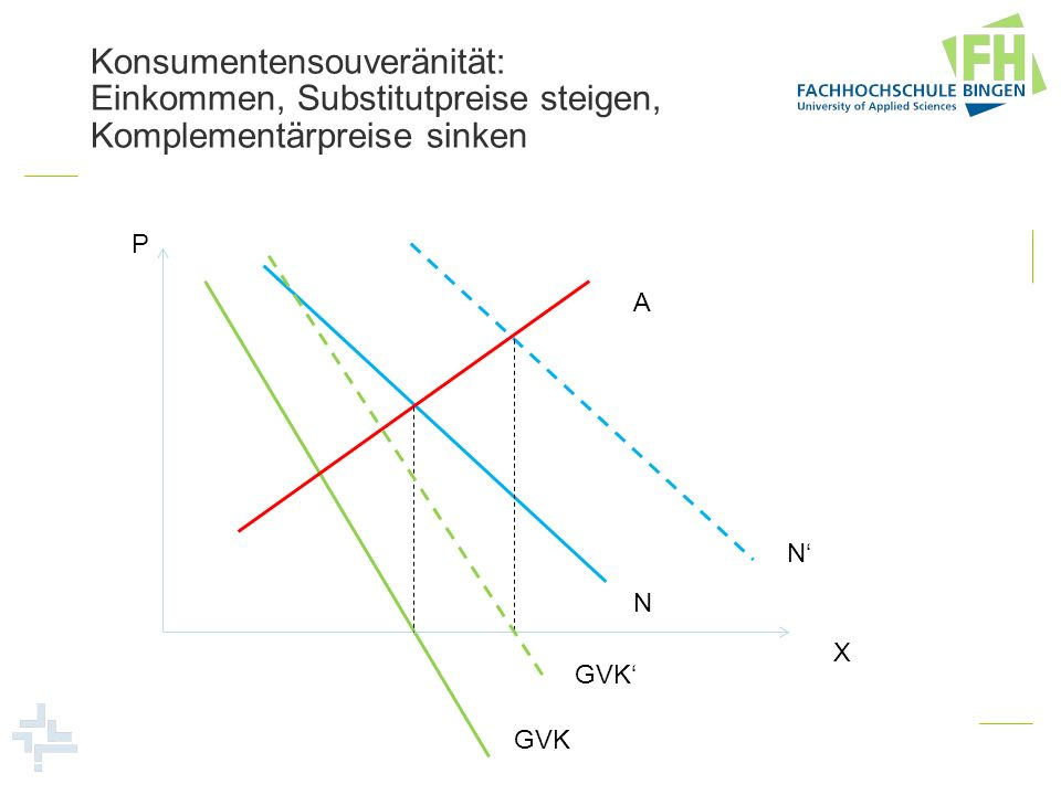 Konsumentensouveränität: Einkommen, Substitutpreise steigen, Komplementärpreise sinken