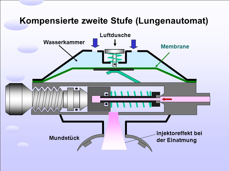 Kompensierte zweite Stufe (Lungenautomat)
