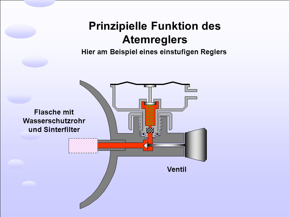 Prinzipielle Funktion des Atemreglers