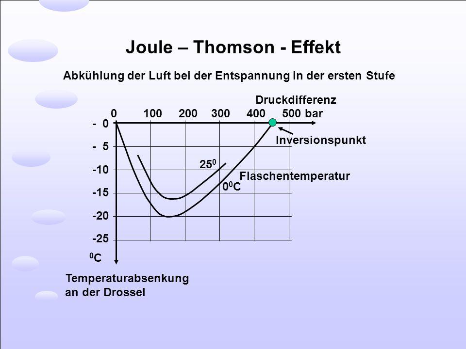 Joule – Thomson - Effekt