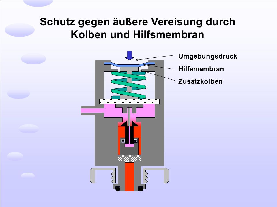 Schutz gegen äußere Vereisung durch Kolben und Hilfsmembran