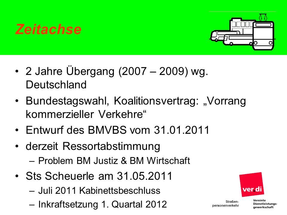 Zeitachse 2 Jahre Übergang (2007 – 2009) wg. Deutschland