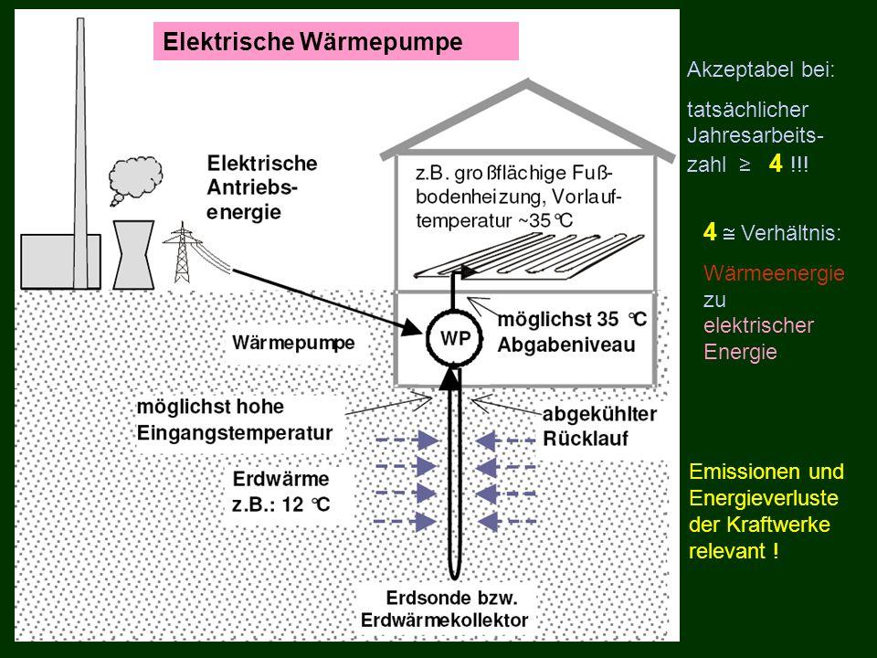 Elektrische Wärmepumpe
