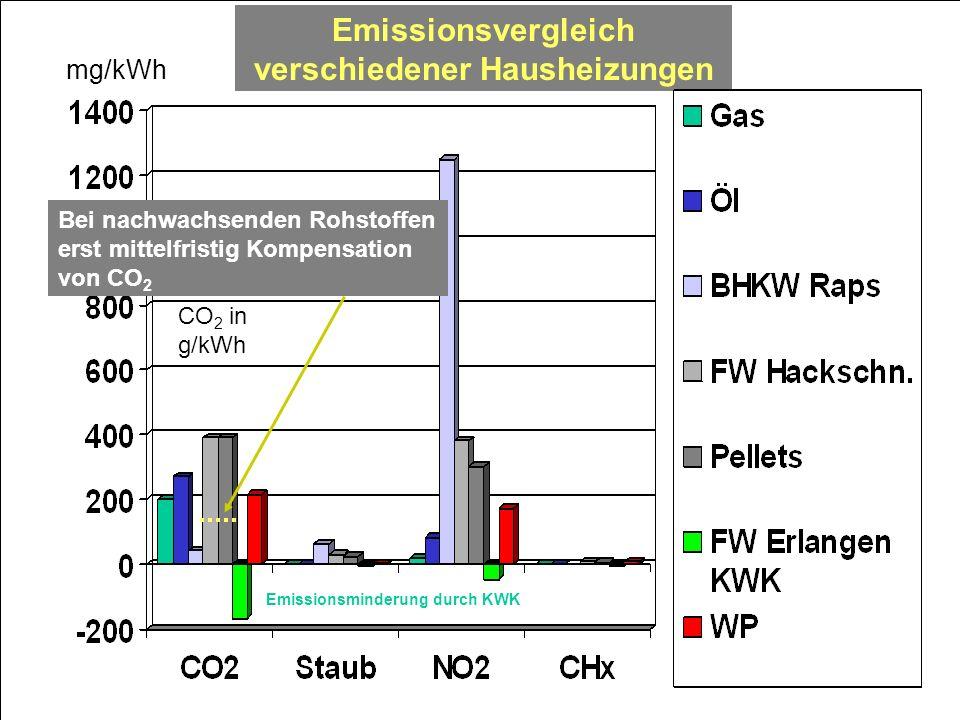 Emissionsvergleich verschiedener Hausheizungen