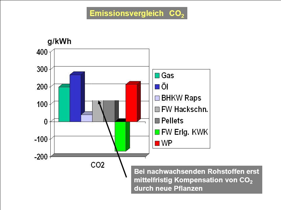 Emissionsvergleich CO2