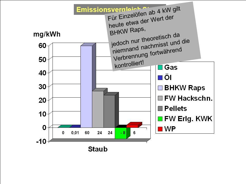 Emissionsvergleich Staub