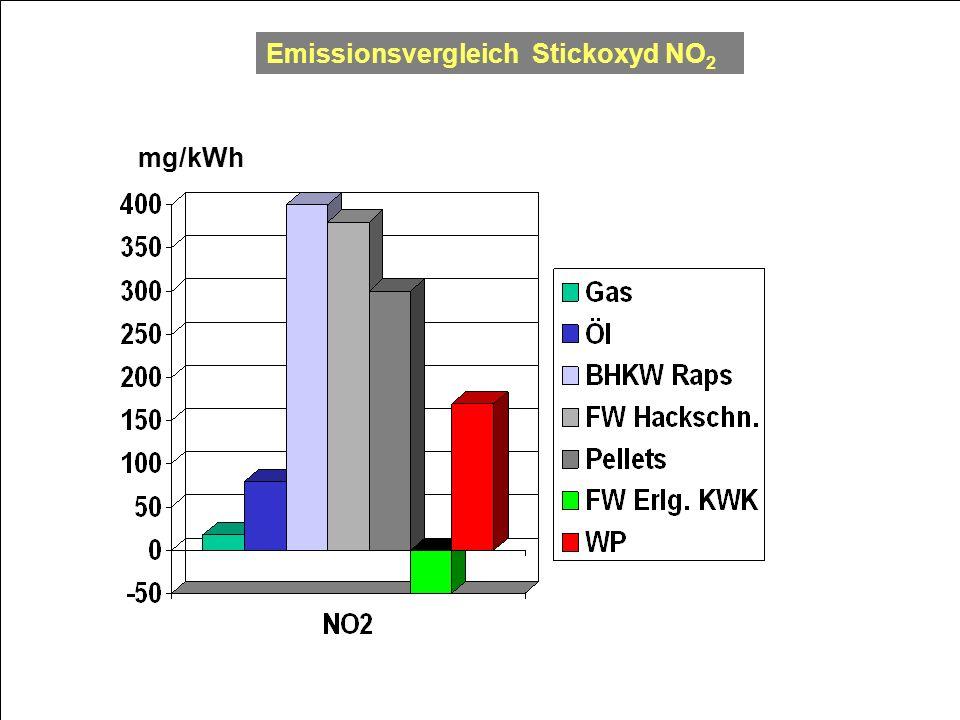 Emissionsvergleich Stickoxyd NO2