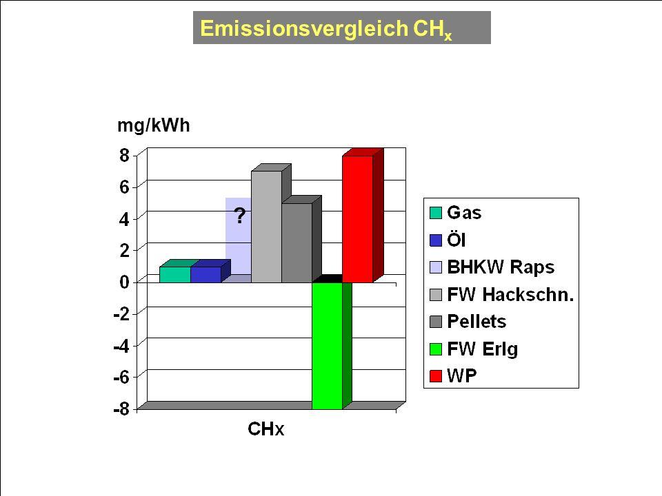 Emissionsvergleich CHx
