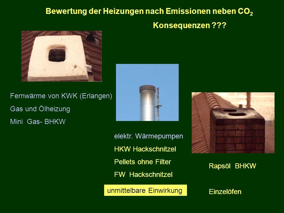 Bewertung der Heizungen nach Emissionen neben CO2 Konsequenzen