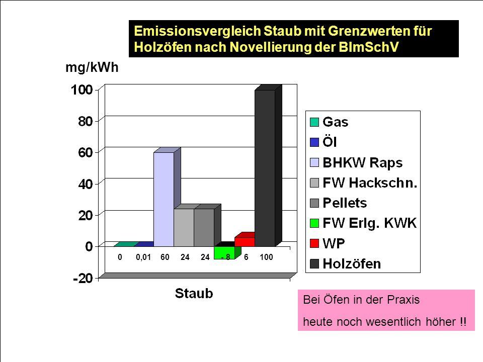 Emissionsvergleich Staub mit Grenzwerten für Holzöfen nach Novellierung der BImSchV