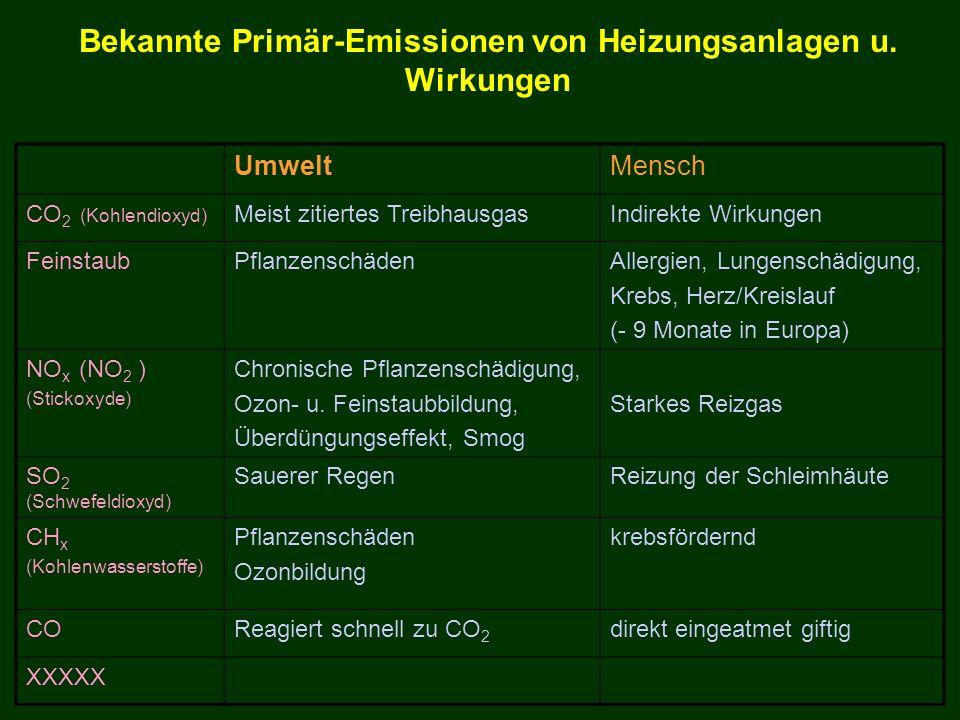 Bekannte Primär-Emissionen von Heizungsanlagen u. Wirkungen