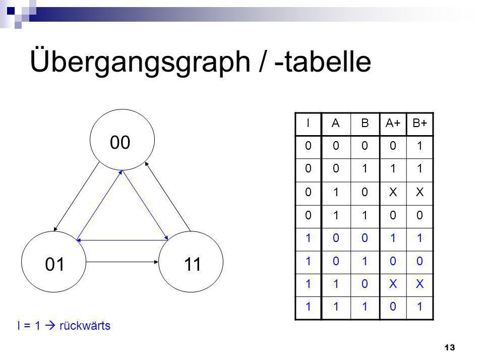 Übergangsgraph / -tabelle