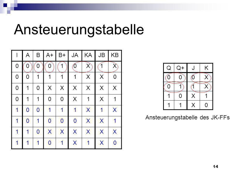 Ansteuerungstabelle I A B A+ B+ JA KA JB KB 1 X Q Q+ J K X 1