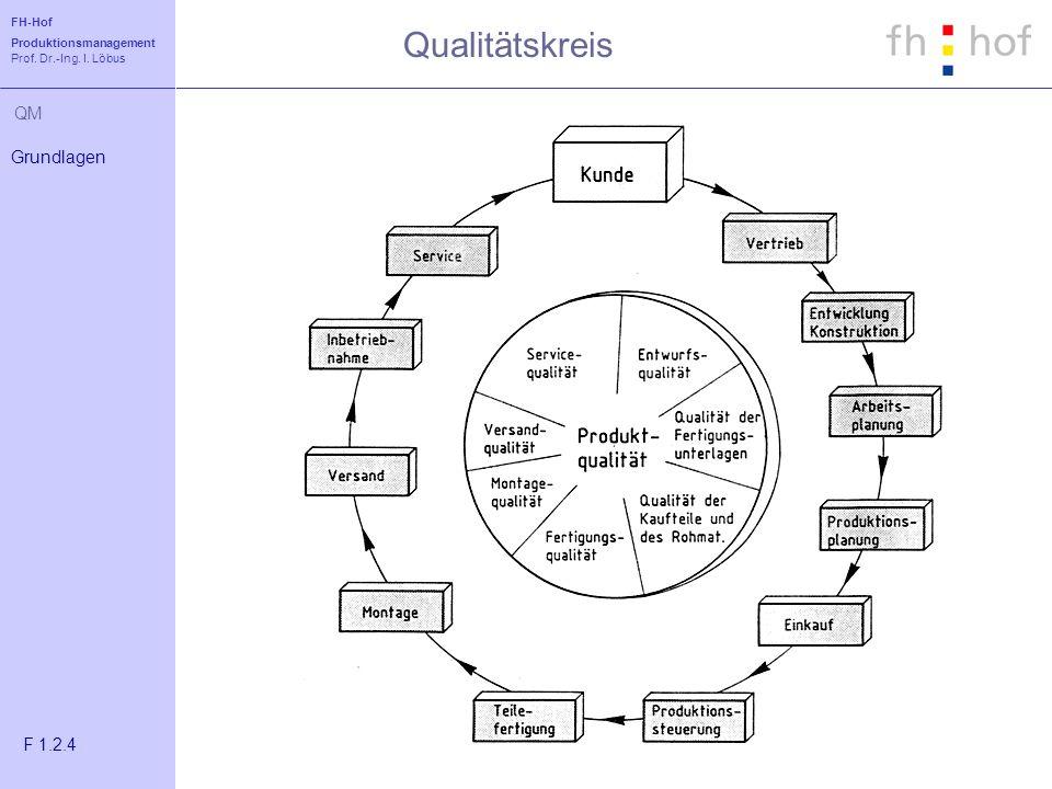Qualitätskreis Grundlagen F 1.2.4