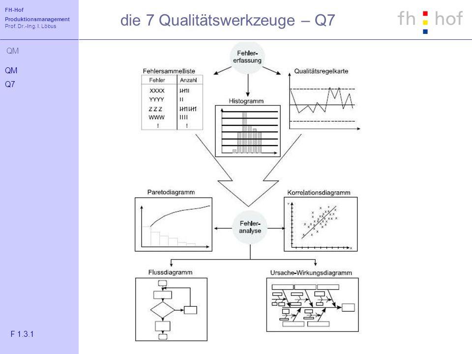 die 7 Qualitätswerkzeuge – Q7