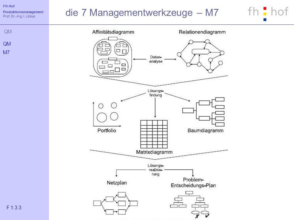 die 7 Managementwerkzeuge – M7