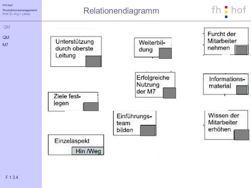 Relationendiagramm QM M7 F 1.3.4