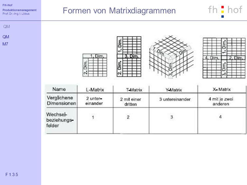 Formen von Matrixdiagrammen