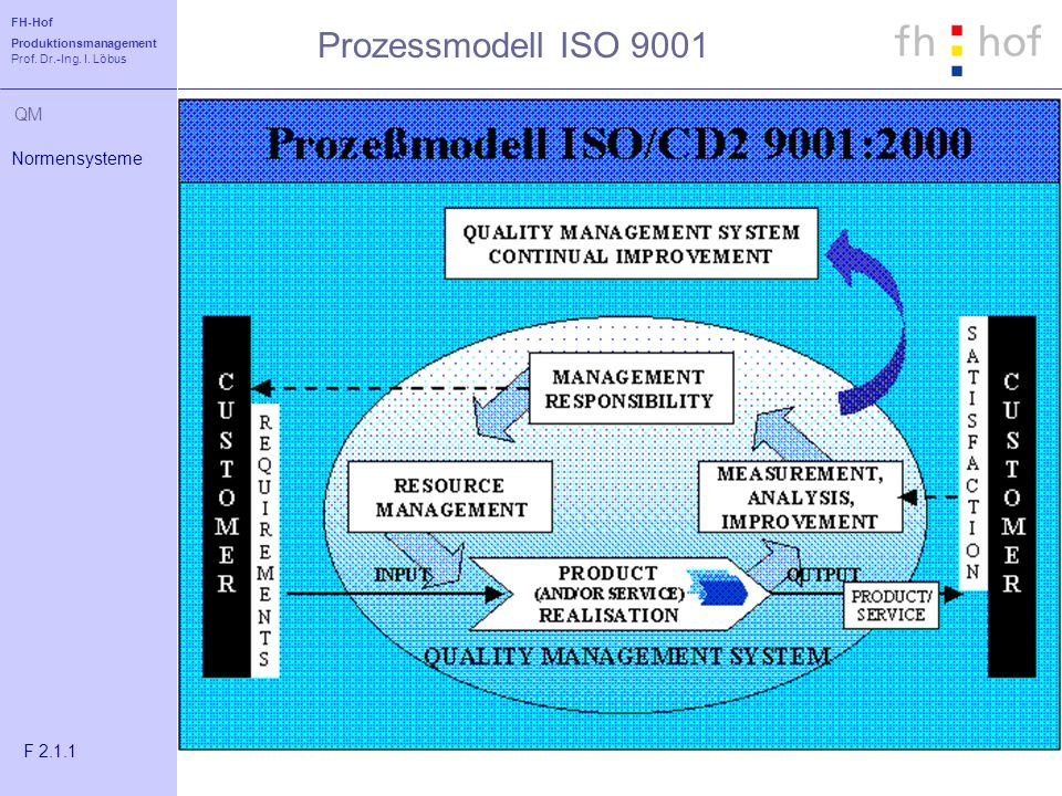 Prozessmodell ISO 9001 Normensysteme F 2.1.1