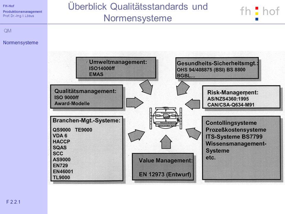 Überblick Qualitätsstandards und Normensysteme