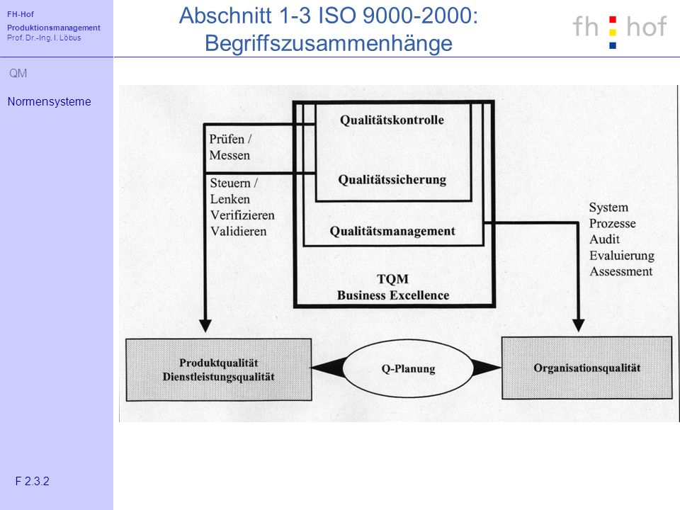 Abschnitt 1-3 ISO 9000-2000: Begriffszusammenhänge