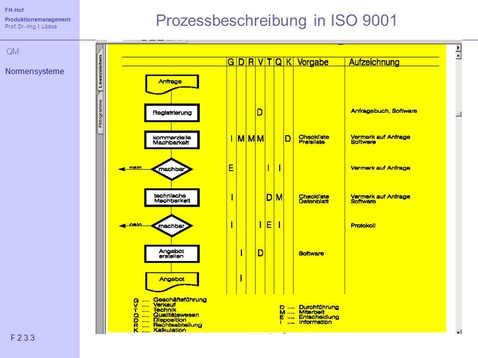 Prozessbeschreibung in ISO 9001