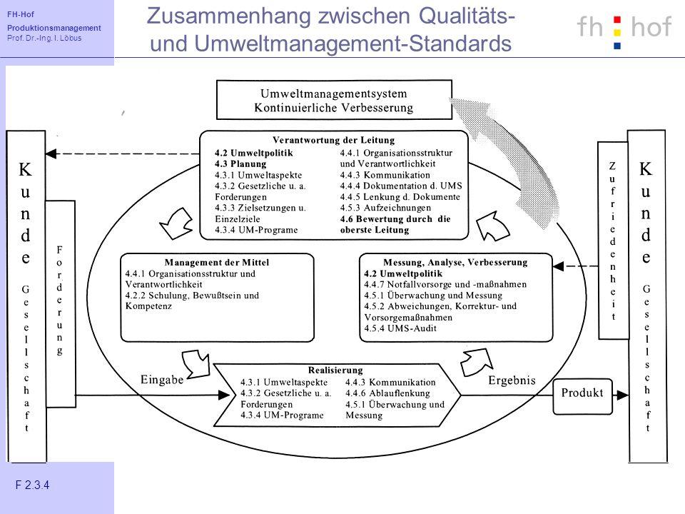Zusammenhang zwischen Qualitäts- und Umweltmanagement-Standards