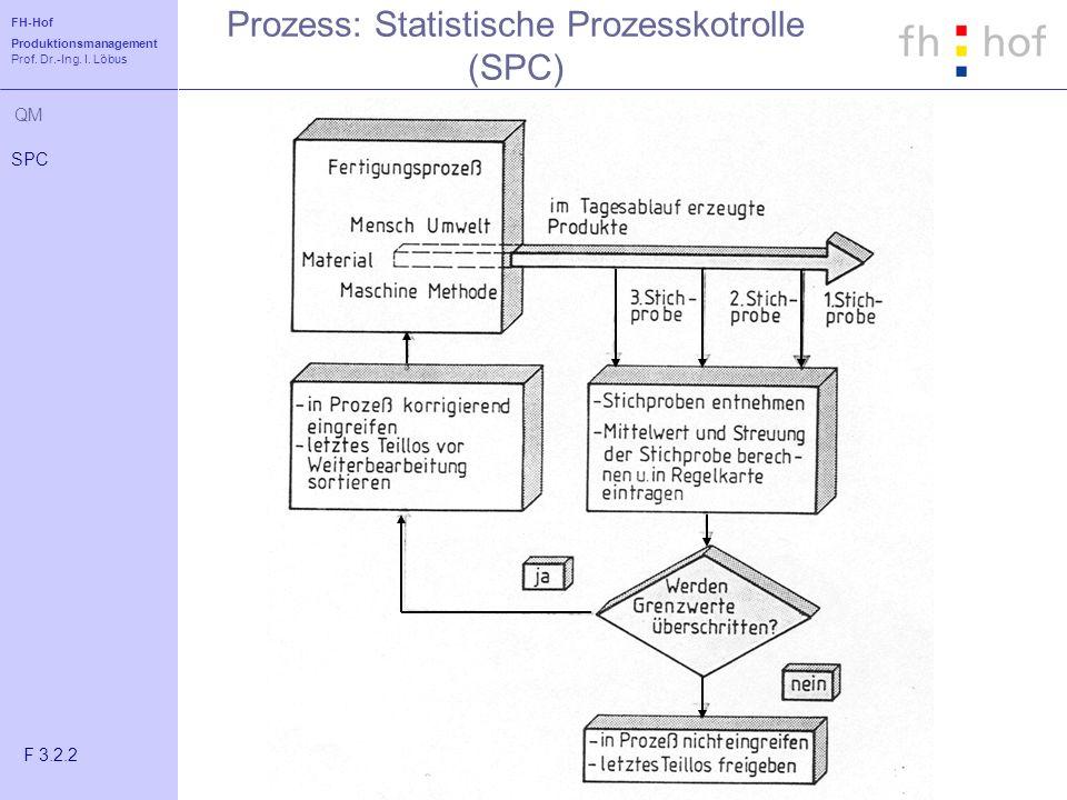 Prozess: Statistische Prozesskotrolle (SPC)