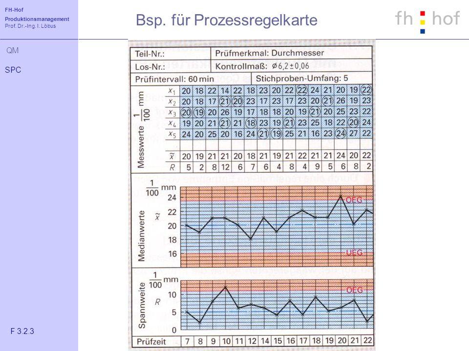 Bsp. für Prozessregelkarte