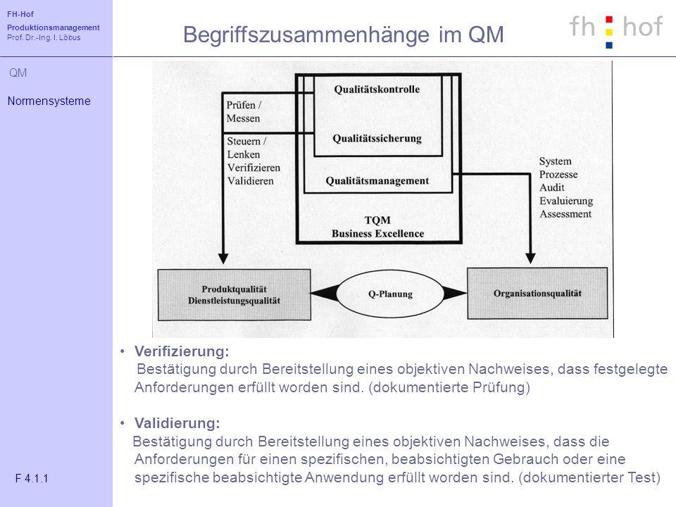 Begriffszusammenhänge im QM