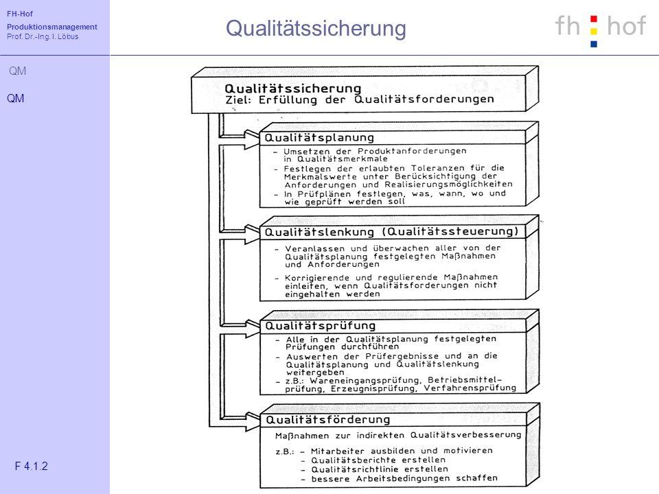 Qualitätssicherung QM F 4.1.2